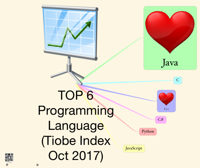 TOP 6 Programming Language (Tiobe Index Oct 2017)