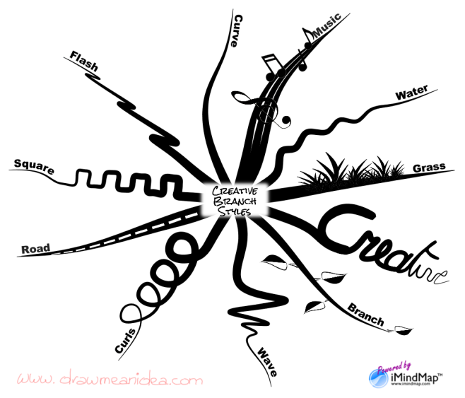 Philippe Packu - How to create amazing branches with iMindMap