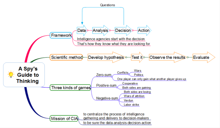 Guide to thinking: MindMapper mind map template | Biggerplate