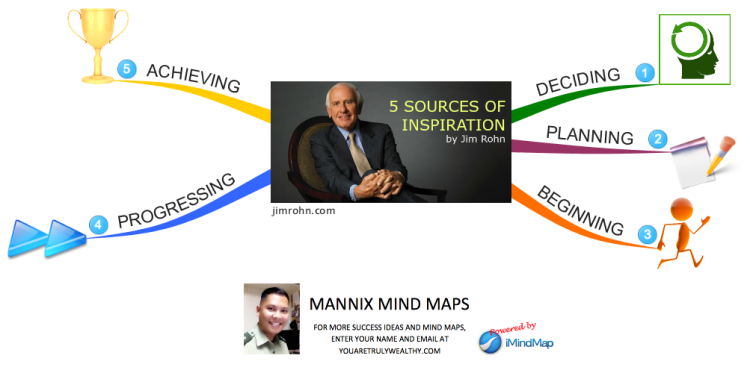 Jim Rohn's 5 Sources of Inspiration