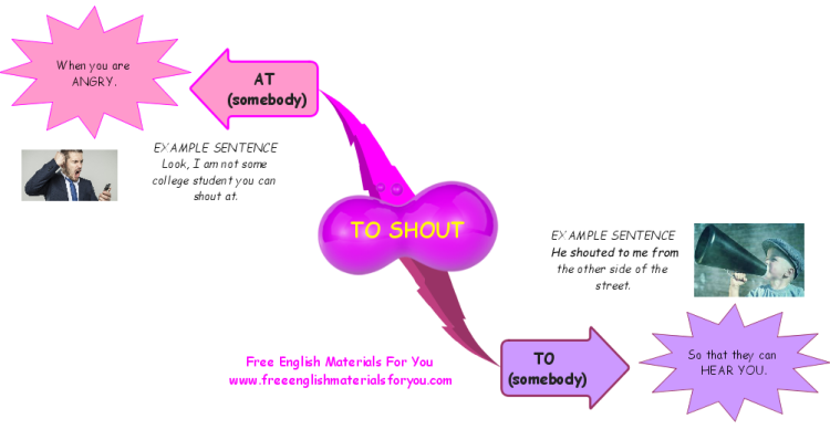 "Difference between ""to shout at"" and ""to shout to"""