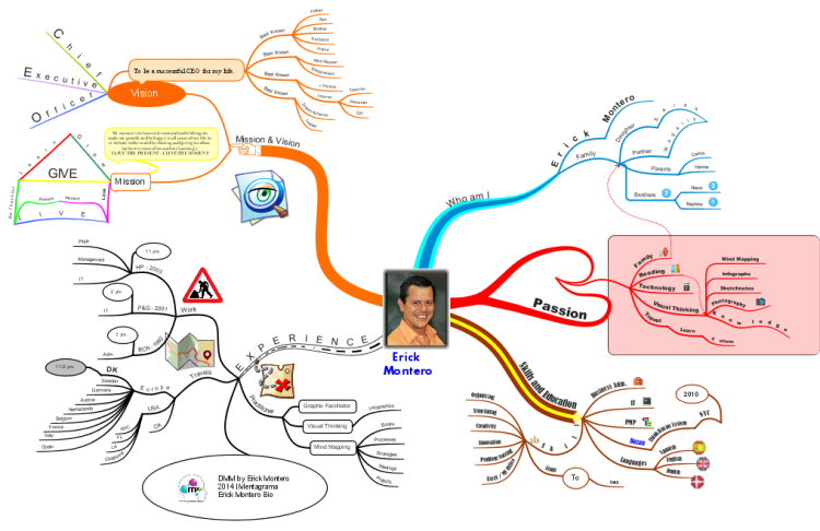 mind map bio  cv  u0026gt  u0026gt mission and vision