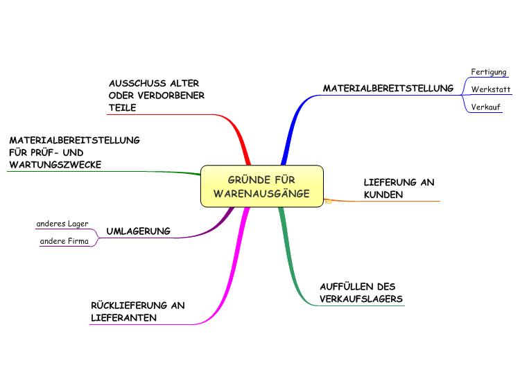 gr u00dcnde f u00dcr warenausg u00c4nge  mindmanager mind map template