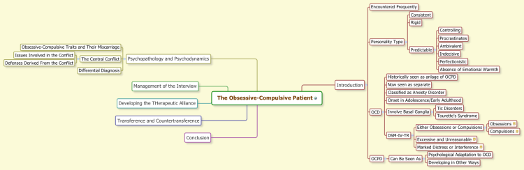 The Obsessive-Compulsive Patient