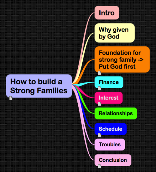 How To Build A Strong Families: IThoughts Mind Map