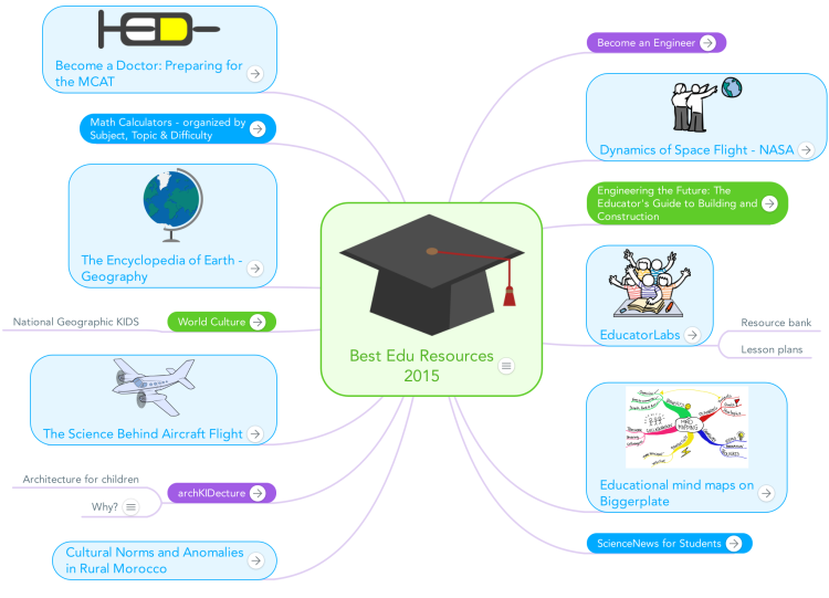 Best Edu Resources 2015