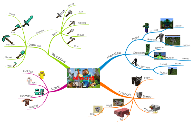 Imindmap minecraft mind map biggerplate minecraft 2 publicscrutiny Image collections