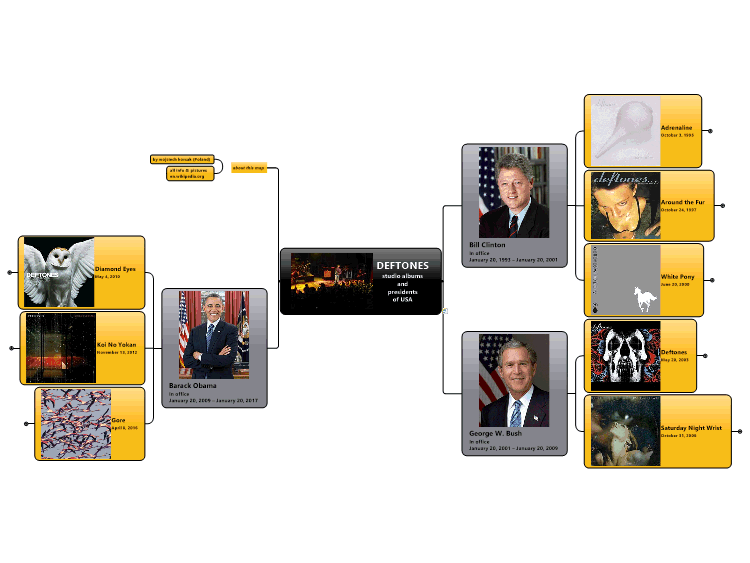 DEFTONES studio albums and presidents of USA: MindManager mind map