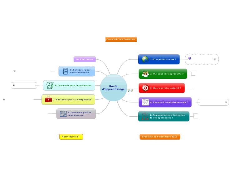 Concevoir un cours en ligne selon les principes de l for Concevoir un porche en ligne
