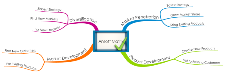 Ansoff Matrix Mind Map