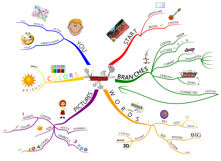 How to Mind Map / mindmap