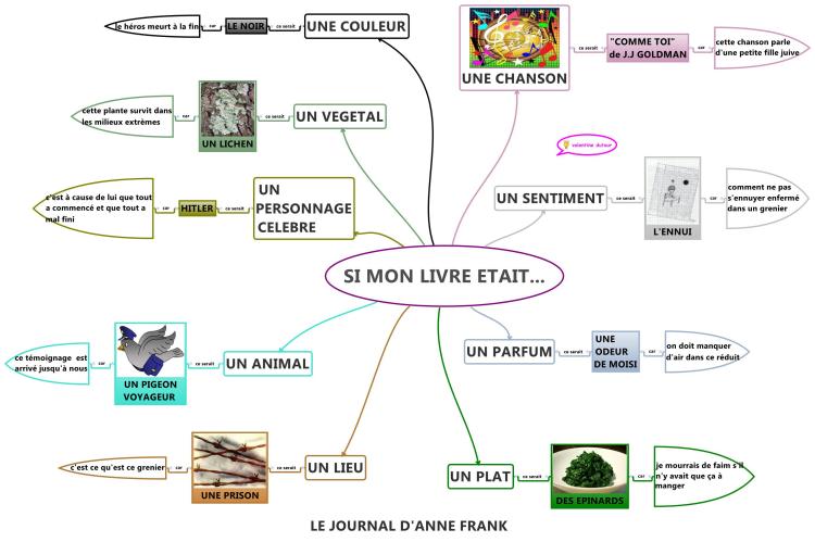 Si mon livre etait mind map biggerplate - Systeme accroche tableau ...