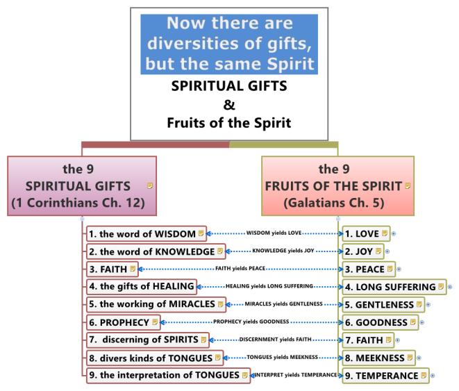 SPIRITUAL GIFTS & FRUITS OF THE SPIRIT