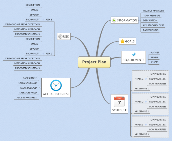 xmind template mind map project plan xmind mind map template