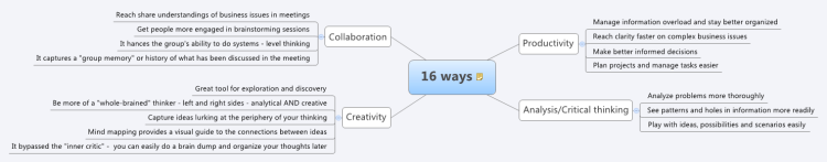 16 ways for elevating performance with mind mapping