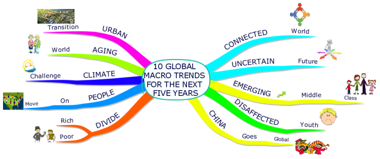 10 Global Macro Trends for the Next Five Years