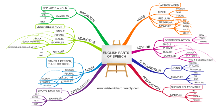 Imindmap English Grammar Parts Of Speech Mind Map Biggerplate