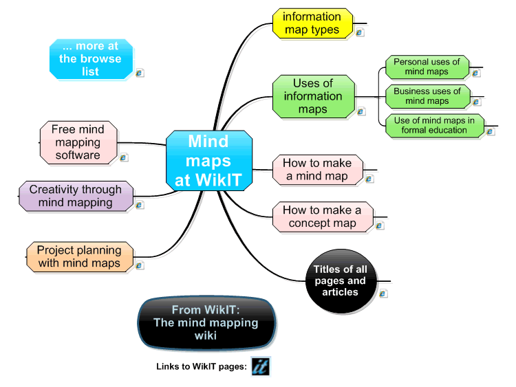 WikIT, the mind mapping wiki.