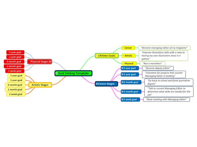 MindGenius: Goal Setting Template mind map | Biggerplate