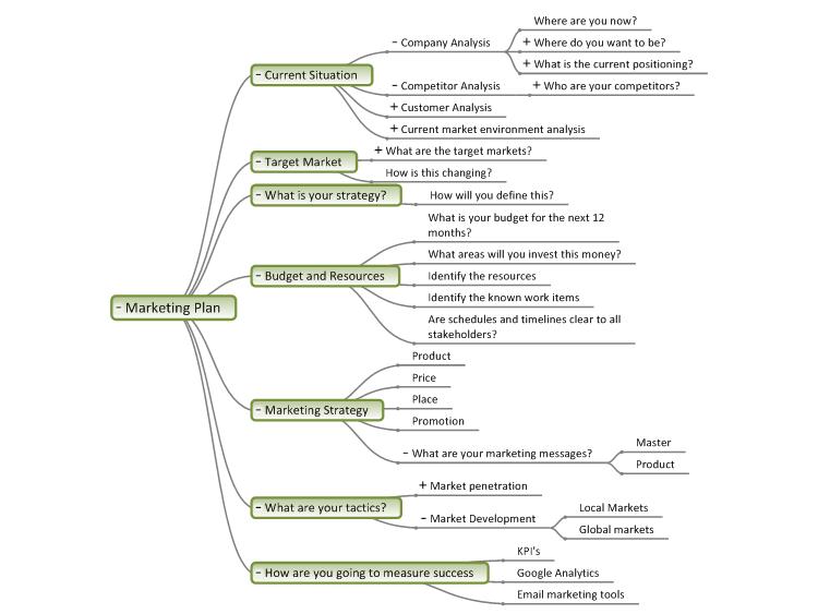 Marketing Plan: MindGenius Mind Map Template