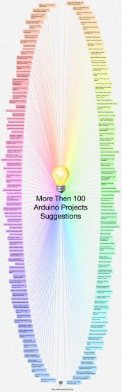 More Then 100 Arduino Projects Suggestions