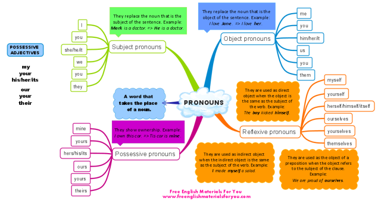 pronouns in english imindmap mind map template biggerplate