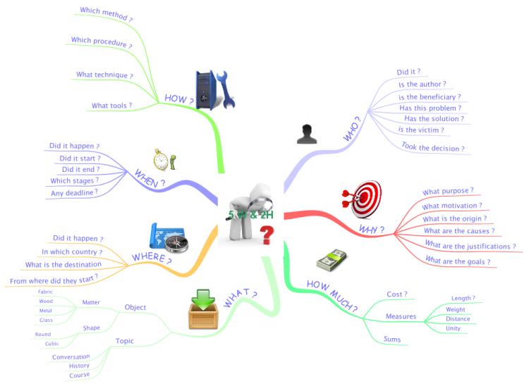 5 w u0026 39 s  u0026 2h u0026 39 s  imindmap mind map template