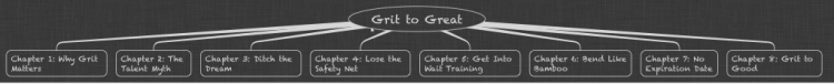 Grit to Great