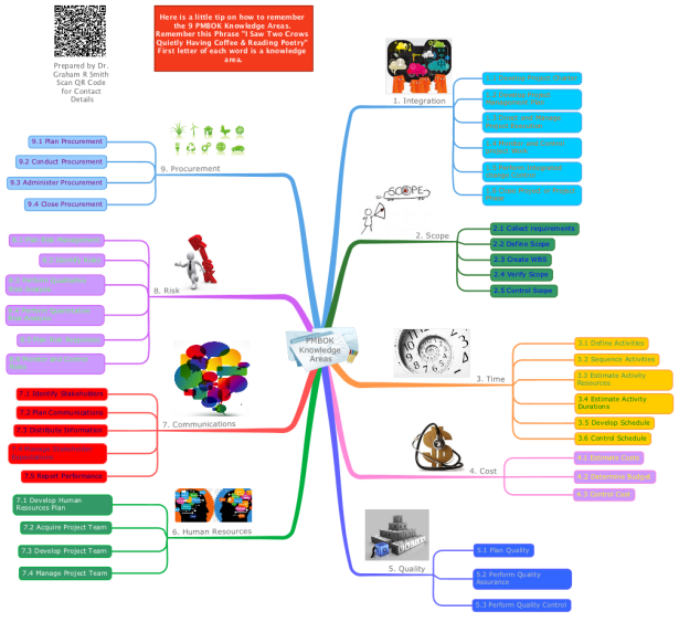 PMBOK Knowledge Areas IMindMap Mind Map Template