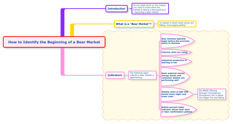 How to Identify the Beginning of a Bear Market