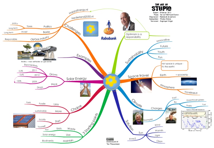 The Age Of Stupid English Imindmap Mind Map Template
