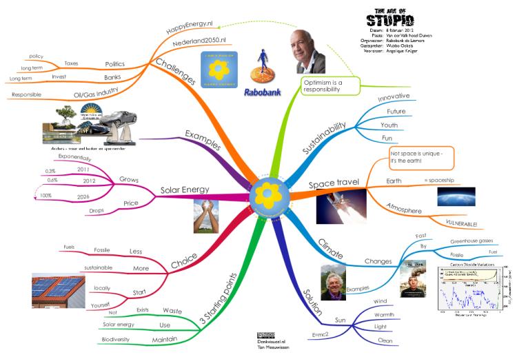 Imindmap The Age Of Stupid English Mind Map Biggerplate