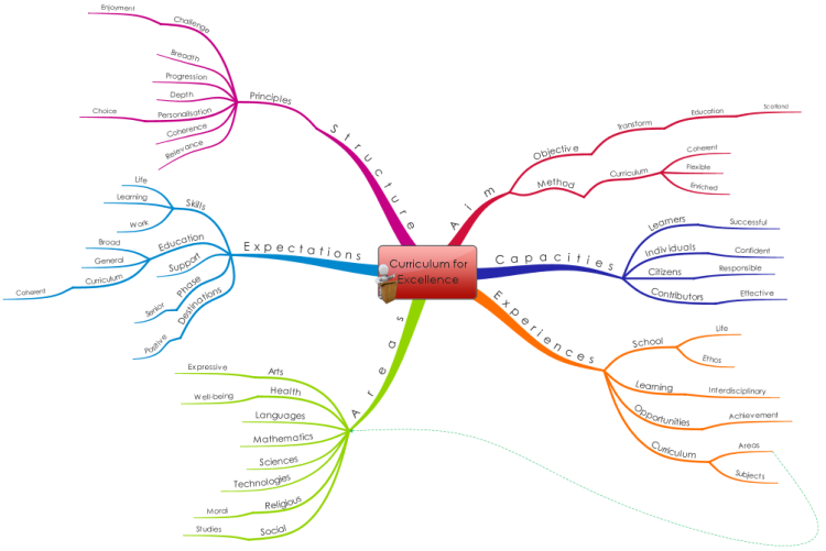 curriculum for excellence  imindmap mind map template