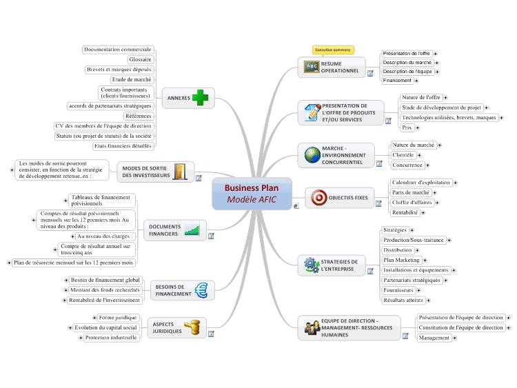 Création d'activité Mind Mapping Business Plan Carte Mentale Modèle d'Affaires AFIC
