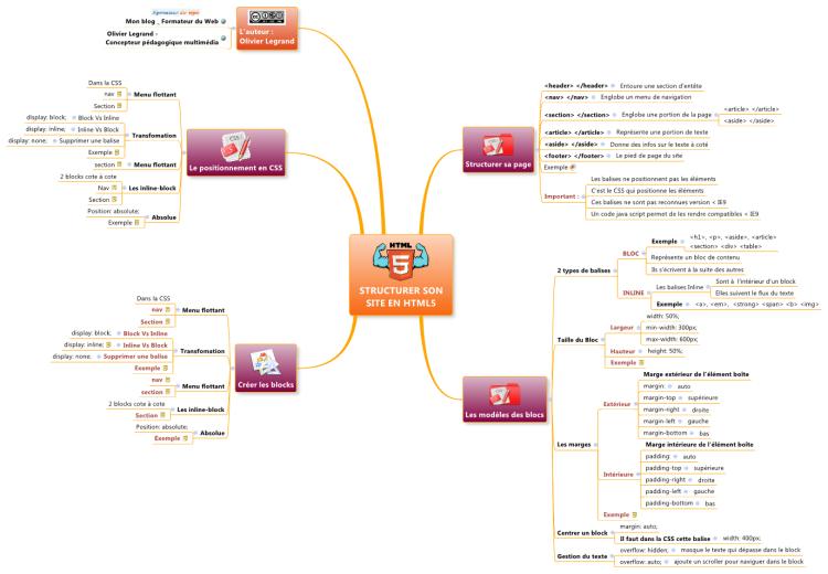 Xmind structurer son site en html5 mind map biggerplate share this mind map ccuart Images