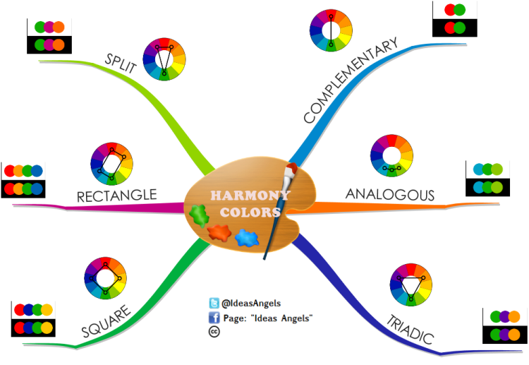 harmony colors  imindmap mind map template