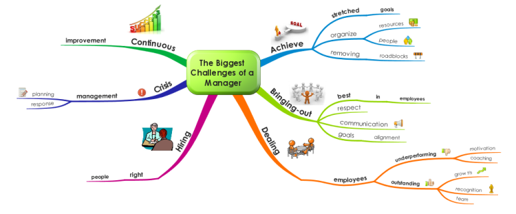 The Biggest Challenges of a Manager