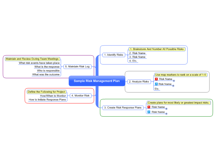 Risk Plans | Sample Risk Management Plan Mindmanager Mind Map Template Biggerplate