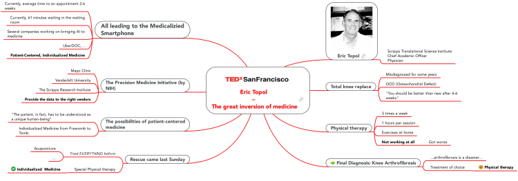 TEDx SanFrancisco Session 4 - Eric Topol