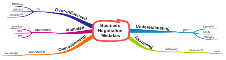 Business Negotiations Mistakes