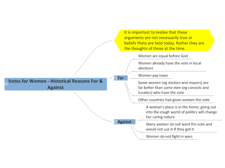 Votes for Women - Historical Reasons For & Against