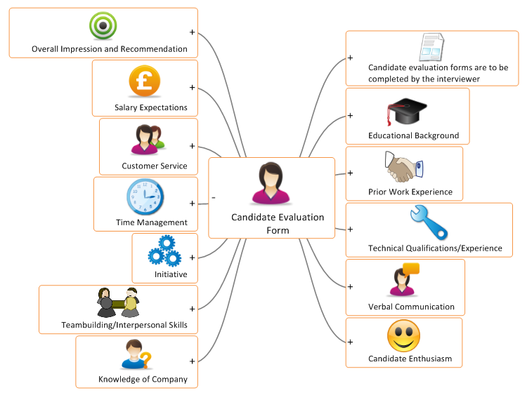 Candidate Evaluation Form mind map – Candidate Evaluation Form