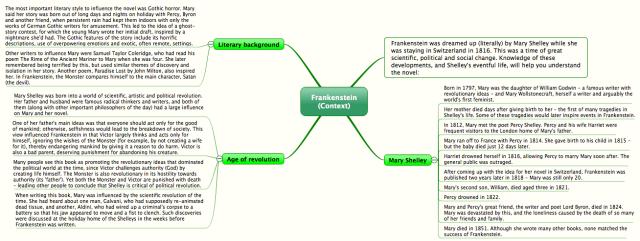 frankenstein  context   imindq mind map template