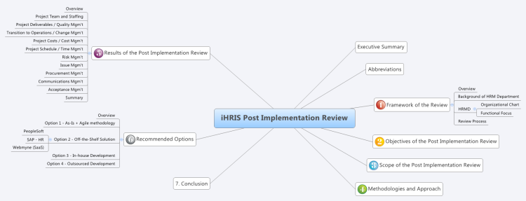 iHRIS Post Implementation Review