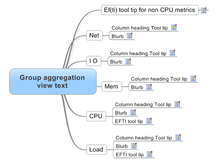 Group aggregation view text