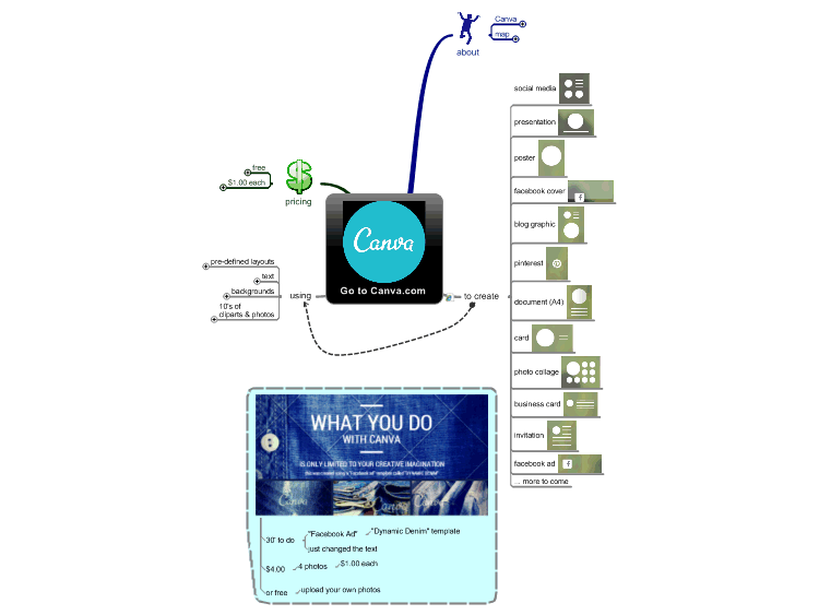 mindmanager what is canva com mind map biggerplate