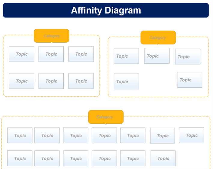 Perfect Affinity Diagram Template