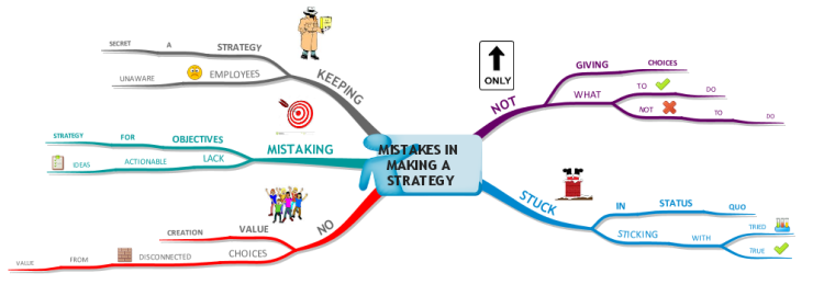 Mistakes in Making a Strategy