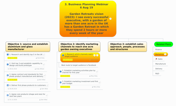 3. Business Planning Webinar 6 Aug 19  (Map 3 of 4)