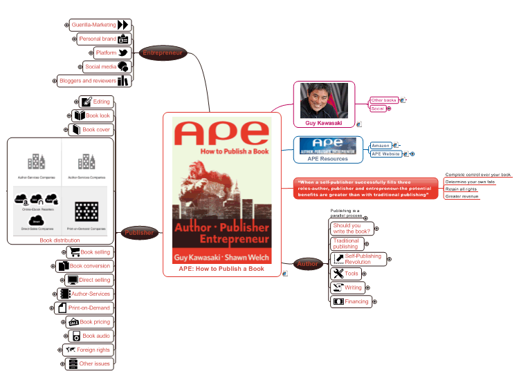 APE: How to Publish a Book by Guy Kawasaki